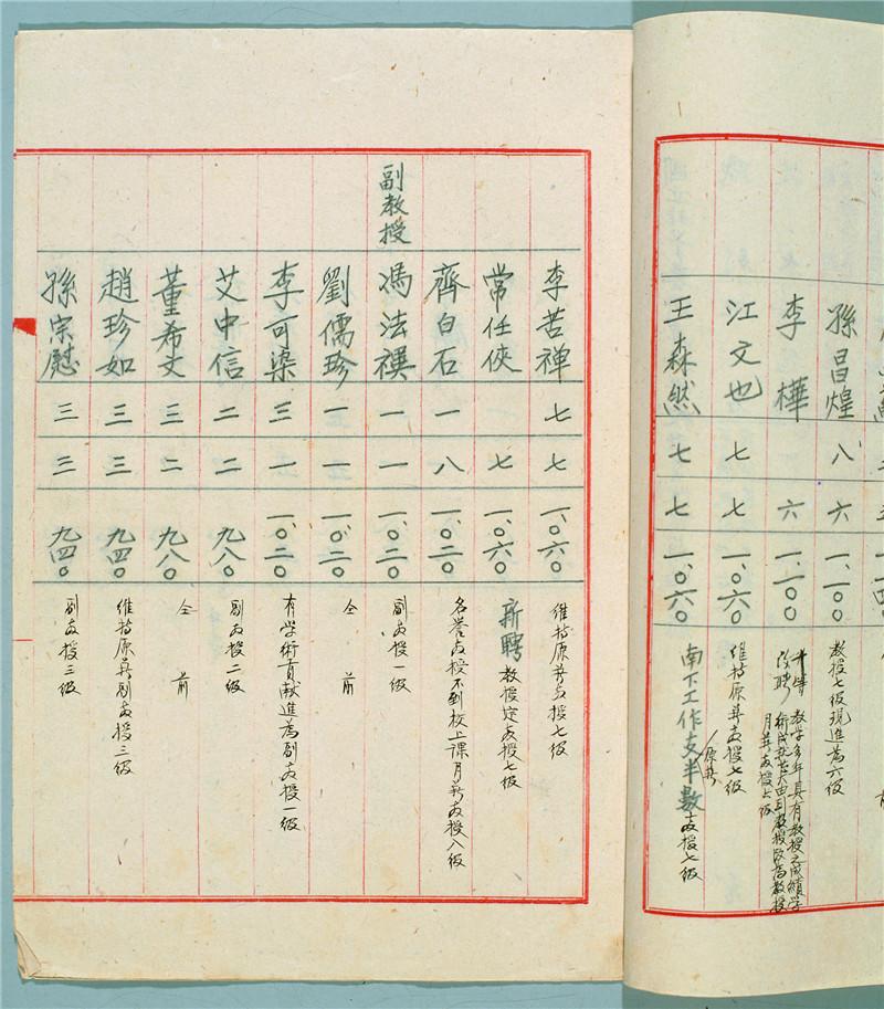 图13-2 国立北平艺术专科学校教员改定薪给名册 齐白石(1949年).jpg