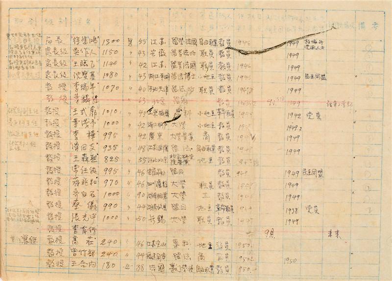 图20 中央美术学院工资表(1950年).jpg